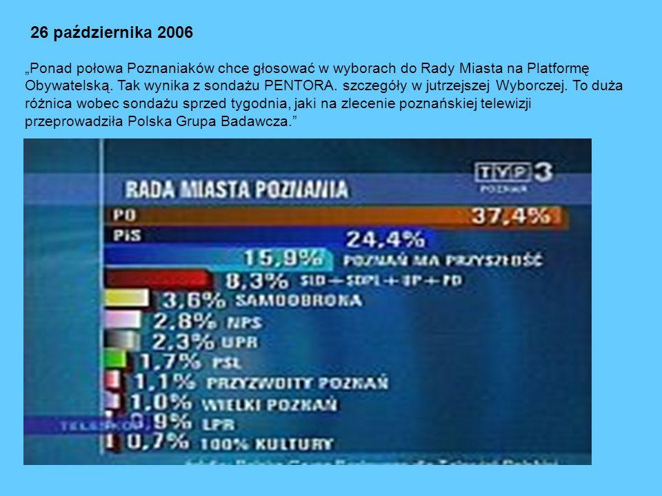 26 października 2006 Ponad połowa Poznaniaków chce głosować w wyborach do Rady Miasta na Platformę Obywatelską.