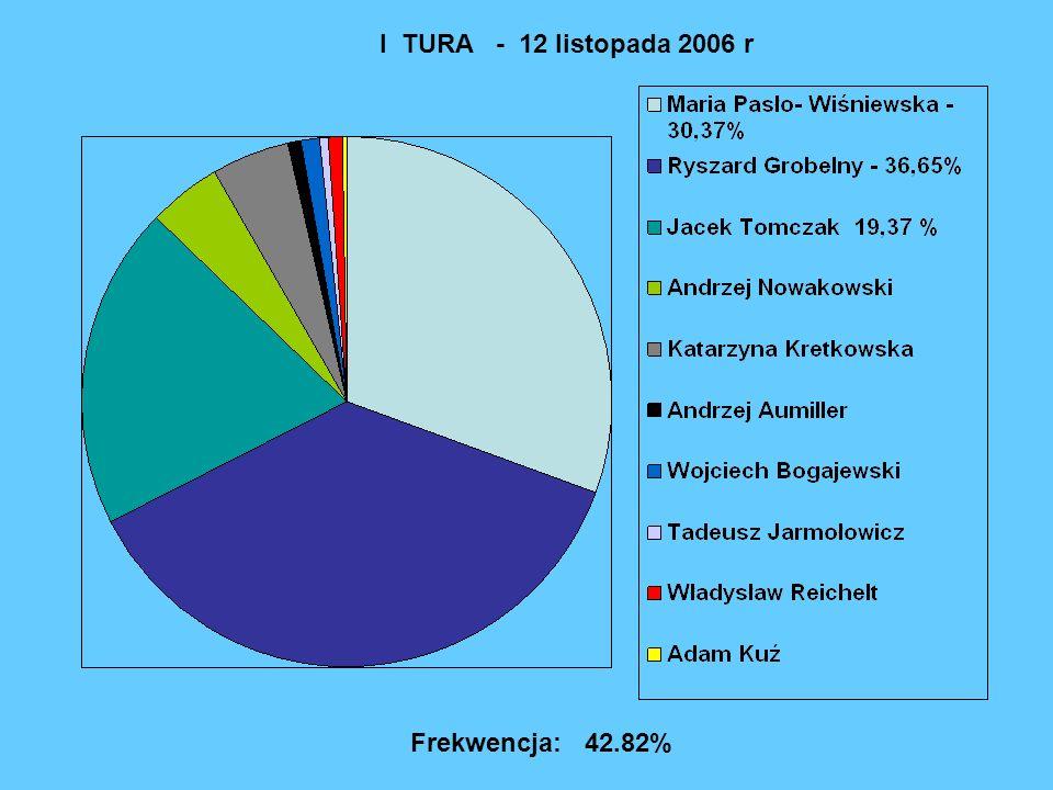I TURA - 12 listopada 2006 r Frekwencja: 42.82%