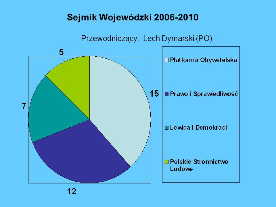 Sejmik Wojewódzki 2006-2010 Przewodniczący: Lech Dymarski (PO)