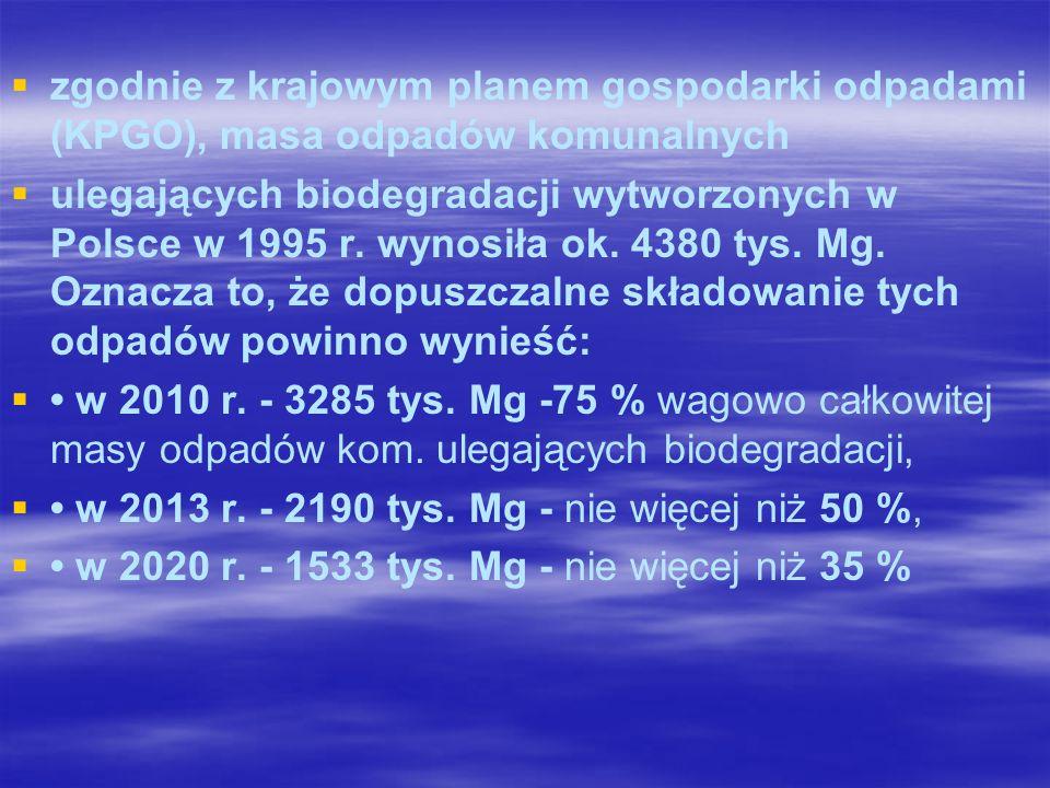 Odpady komunalne (GUS 2008) OKZ tys.Mg Sektor publiczny Sektor prywatny - tys.
