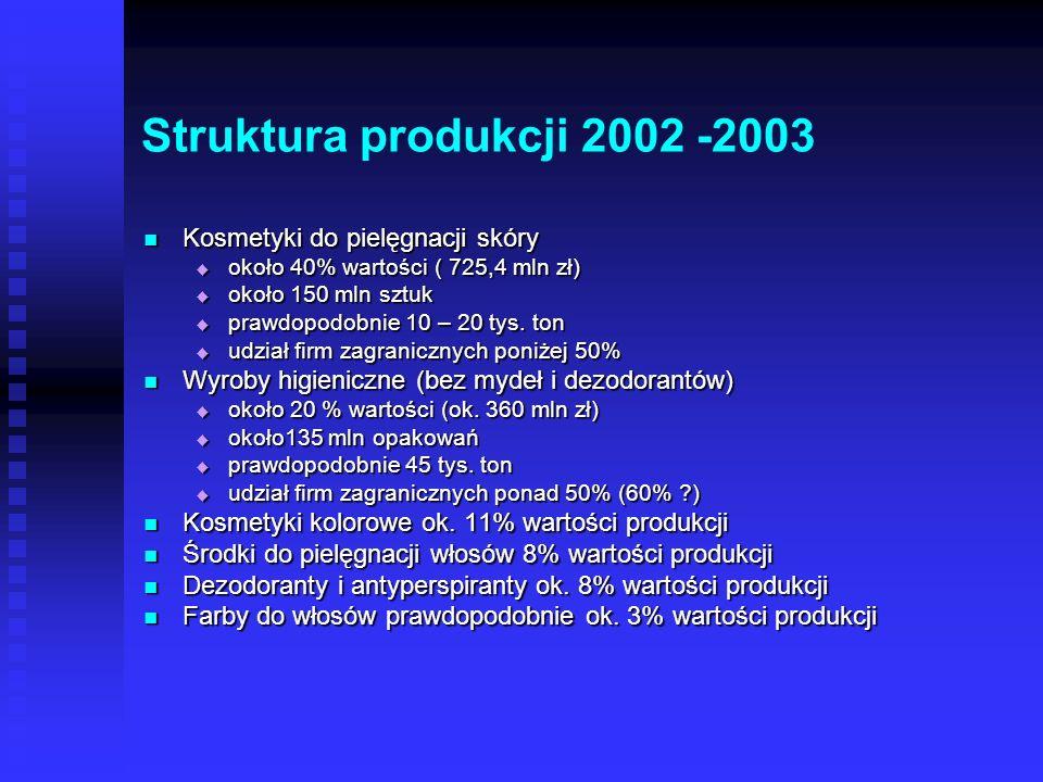 Struktura produkcji 2002 -2003 Kosmetyki do pielęgnacji skóry Kosmetyki do pielęgnacji skóry około 40% wartości ( 725,4 mln zł) około 40% wartości ( 725,4 mln zł) około 150 mln sztuk około 150 mln sztuk prawdopodobnie 10 – 20 tys.