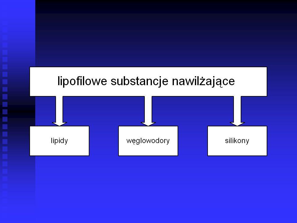 Lipofilowe substancje nawilżające Nie rozpuszczają się w wodzie Nie rozpuszczają się w wodzie Rozpuszczają się w tłuszczach Rozpuszczają się w tłuszcz