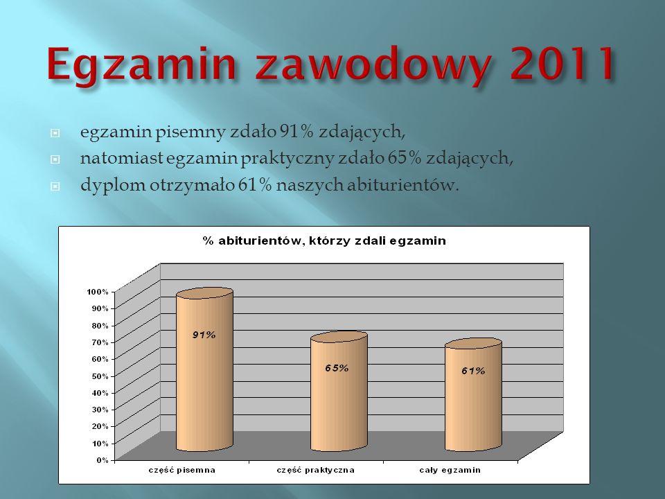 egzamin pisemny zdało 91% zdających, natomiast egzamin praktyczny zdało 65% zdających, dyplom otrzymało 61% naszych abiturientów.