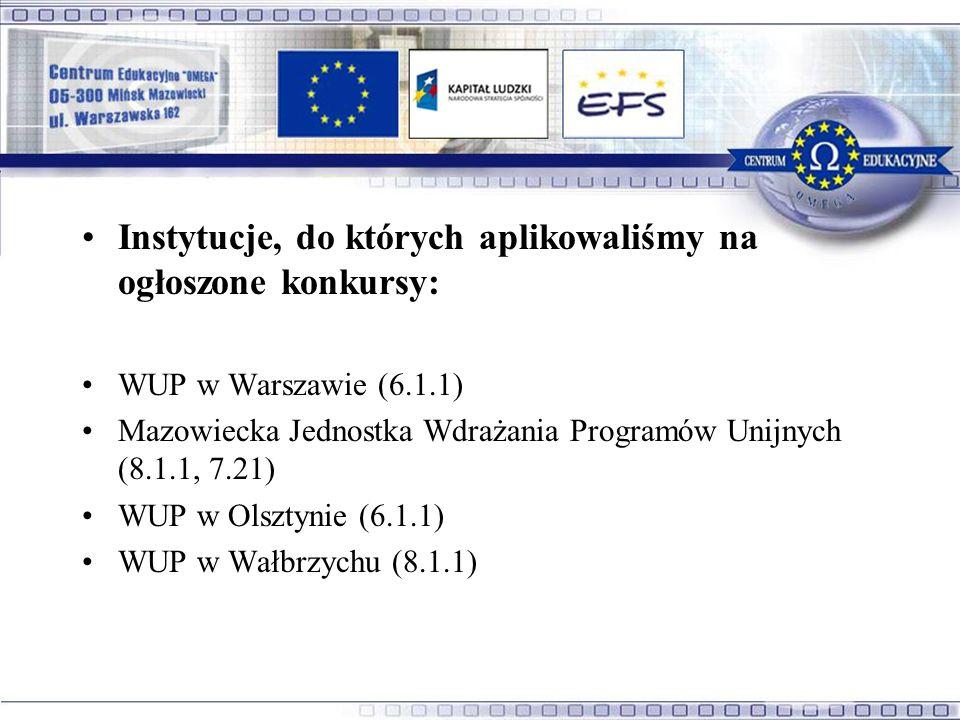 Instytucje, do których aplikowaliśmy na ogłoszone konkursy: WUP w Warszawie (6.1.1) Mazowiecka Jednostka Wdrażania Programów Unijnych (8.1.1, 7.21) WUP w Olsztynie (6.1.1) WUP w Wałbrzychu (8.1.1)