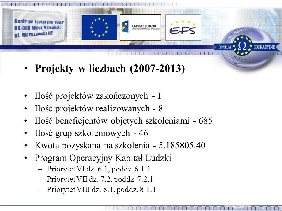 Projekty w liczbach (2007-2013) Ilość projektów zakończonych - 1 Ilość projektów realizowanych - 8 Ilość beneficjentów objętych szkoleniami - 685 Ilość grup szkoleniowych - 46 Kwota pozyskana na szkolenia - 5.185805.40 Program Operacyjny Kapitał Ludzki –Priorytet VI dz.
