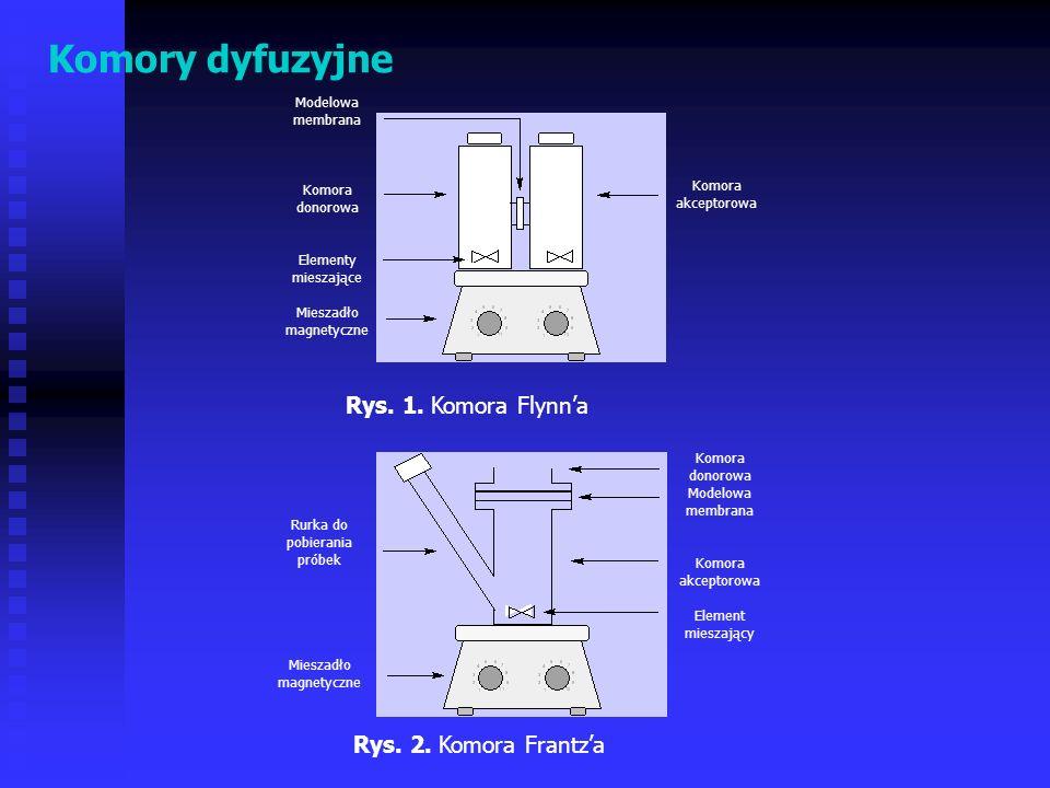 Komory dyfuzyjne Rys. 1. Komora Flynna Rys. 2. Komora Frantza Modelowa membrana Komora donorowa Elementy mieszające Mieszadło magnetyczne Komora akcep