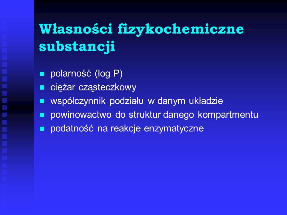 Własności fizykochemiczne substancji polarność (log P) ciężar cząsteczkowy współczynnik podziału w danym układzie powinowactwo do struktur danego komp