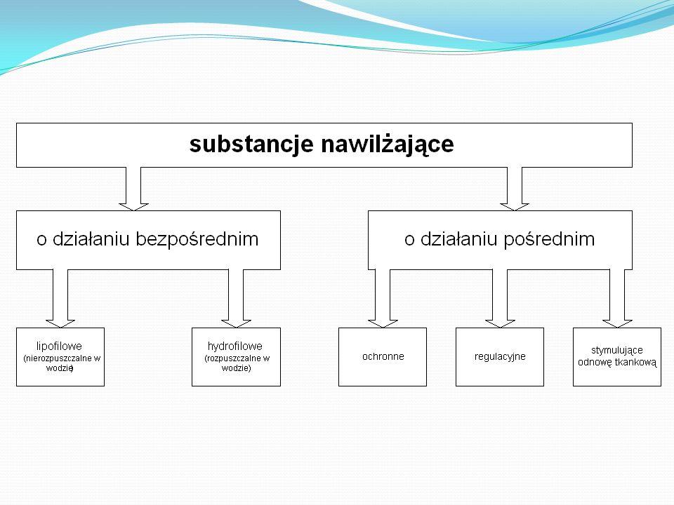 Bezpośrednia regeneracja i uzupełnianie tworzenie sztucznych barier okluzja hydrolipidowa wzmacnianie barier naturalnych uzupełnianie lipidów warstwy rogowej uzupełnianie NMF i struktur wiążących wodę przyspieszanie odnowy