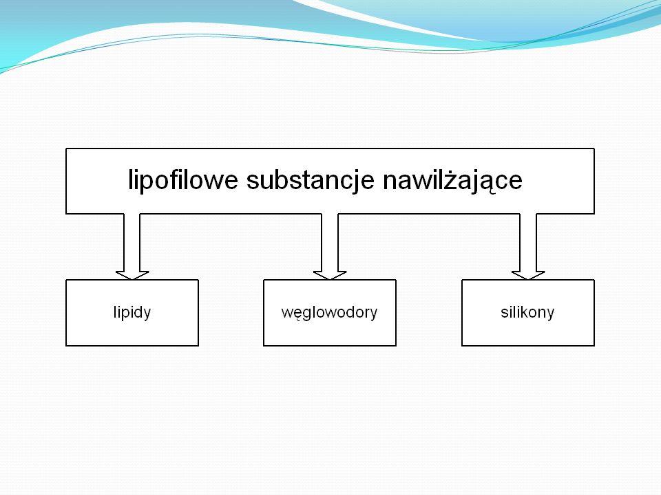 Lipofilowe substancje nawilżające Nie rozpuszczają się w wodzie Rozpuszczają się w tłuszczach Tworzą bariery nieprzenikalne dla wody utrudnienie migra
