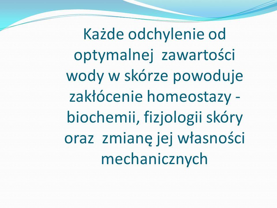 Funkcje wody w skórze Obszary żywe płyn tkankowy i osocze – funkcje transportowe środowisko przemian biochemicznych czynnik strukturalny warunkujący przestrzenną budowę protein, poliwęglowodanów i kwasów nukleinowych czynnik strukturalny warunkujący własności fizyczne (mechaniczne) protein fibrylarnych Warstwa rogowa środowisko reakcji enzymatycznych czynnik strukturalny i plastyfikujący