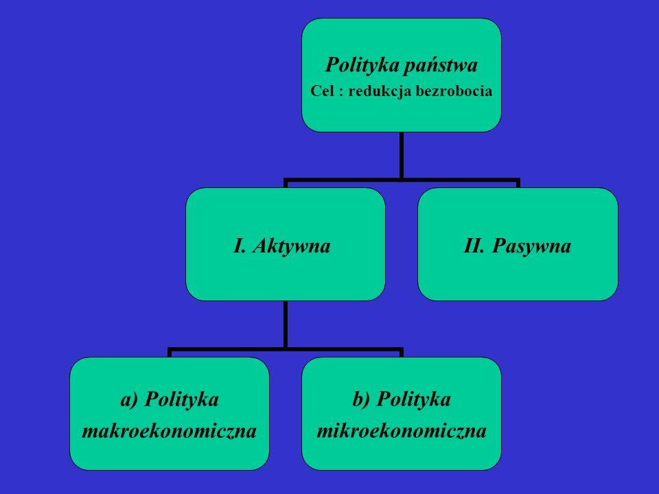Polityka państwa Cel : redukcja bezrobocia I. Aktywna a) Polityka makroekonomiczna b) Polityka mikroekonomiczna II. Pasywna