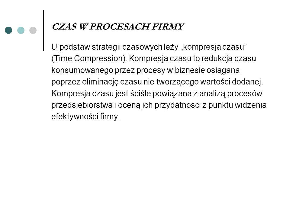 CZAS W PROCESACH FIRMY U podstaw strategii czasowych leży kompresja czasu (Time Compression). Kompresja czasu to redukcja czasu konsumowanego przez pr