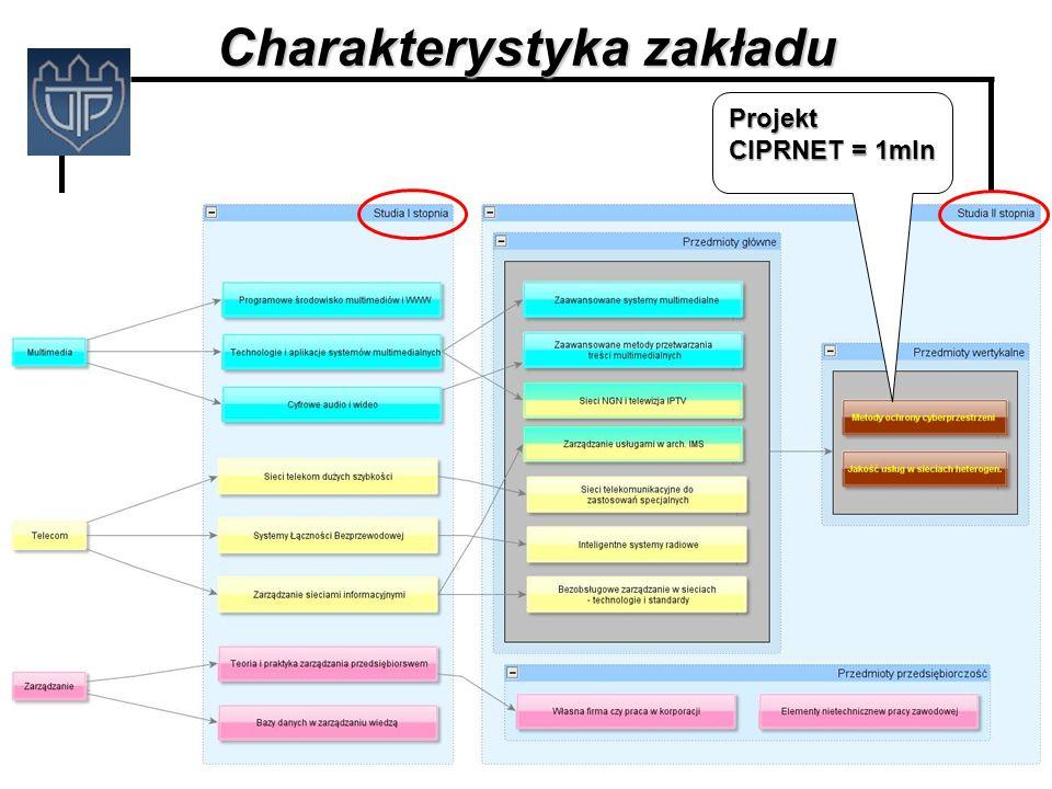 Uniwersytet Techniczno-Przyrodniczy ITTI Sp. z o.o. Charakterystyka zakładu Projekt CIPRNET = 1mln