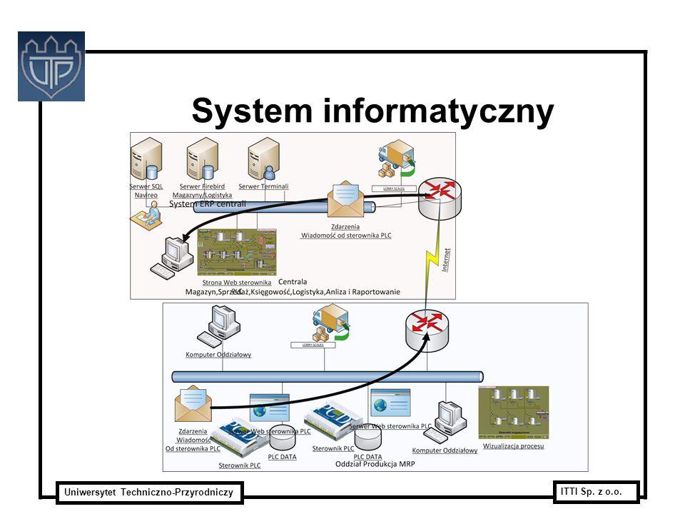 Uniwersytet Techniczno-Przyrodniczy ITTI Sp. z o.o. System informatyczny