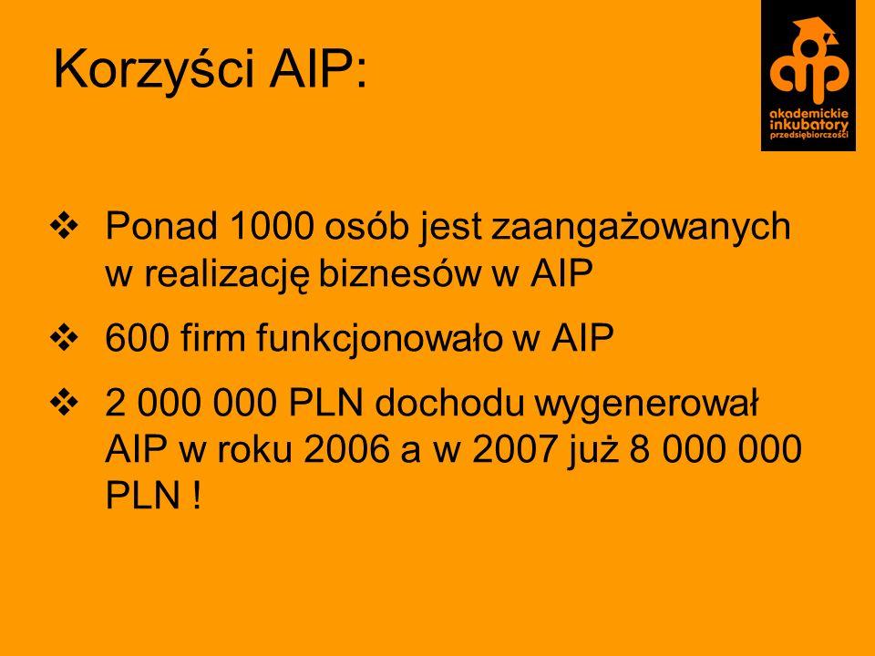 Korzyści AIP: Ponad 1000 osób jest zaangażowanych w realizację biznesów w AIP 600 firm funkcjonowało w AIP 2 000 000 PLN dochodu wygenerował AIP w rok