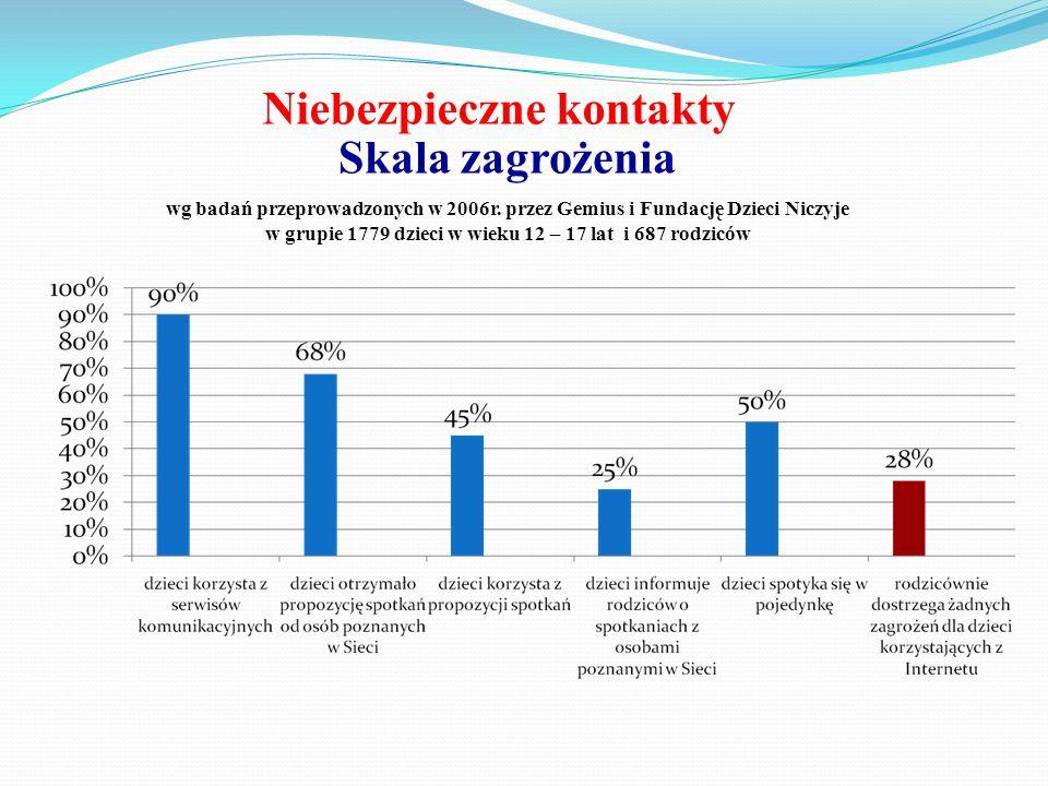 Niebezpieczne kontakty Skala zagrożenia wg badań przeprowadzonych w 2006r. przez Gemius i Fundację Dzieci Niczyje w grupie 1779 dzieci w wieku 12 – 17