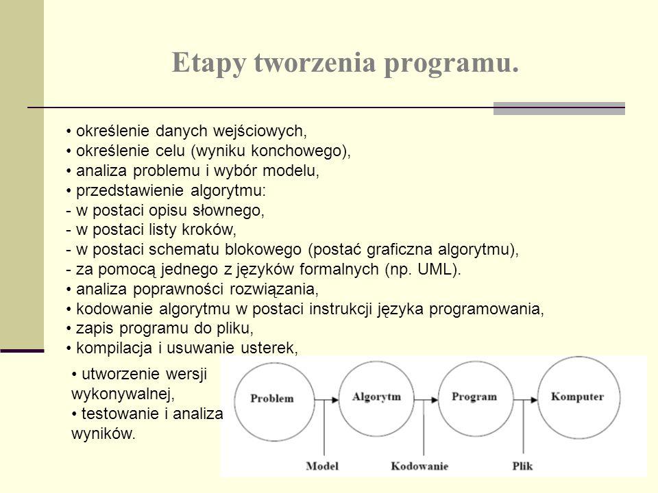 Etapy tworzenia programu. określenie danych wejściowych, określenie celu (wyniku konchowego), analiza problemu i wybór modelu, przedstawienie algorytm