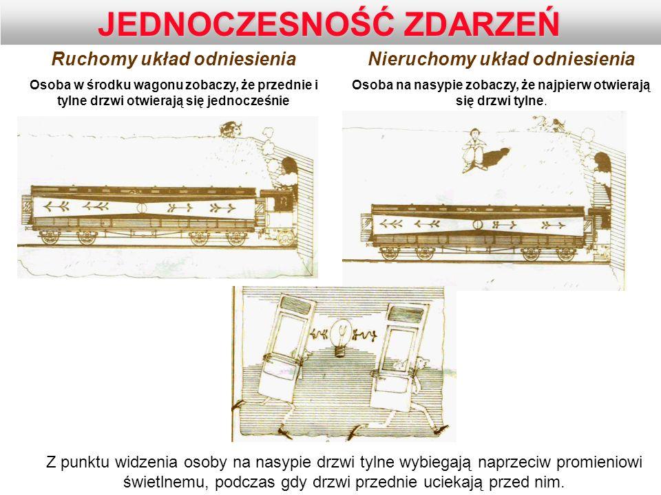 Ruchomy układ odniesienia Osoba w środku wagonu zobaczy, że przednie i tylne drzwi otwierają się jednocześnie Nieruchomy układ odniesienia Osoba na na