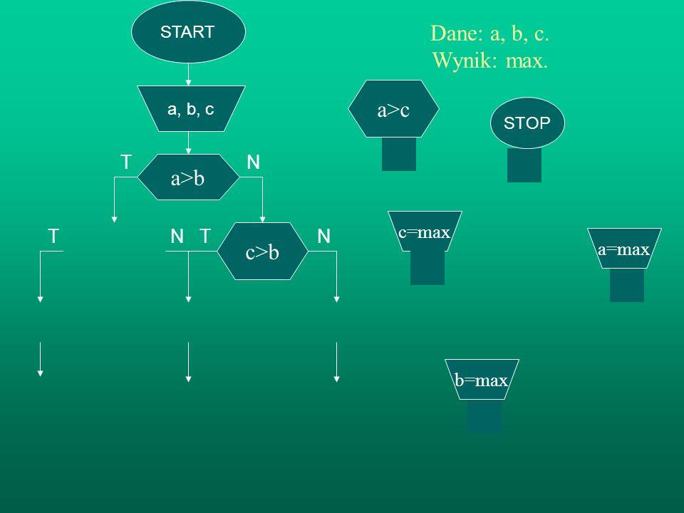 START a, b, c a>b Dane: a, b, c. Wynik: max. TN T N T N c>b b=max STOP a>c c=max a=max