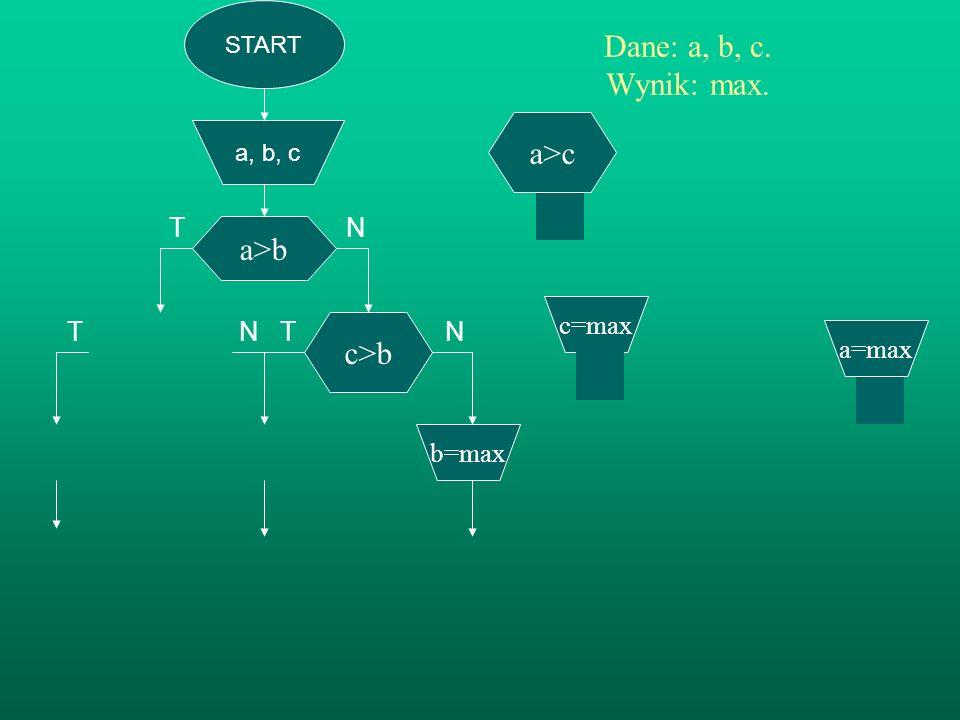 START a, b, c a>b Dane: a, b, c. Wynik: max. TN T N T N c>b b=max a>c c=max a=max STOP