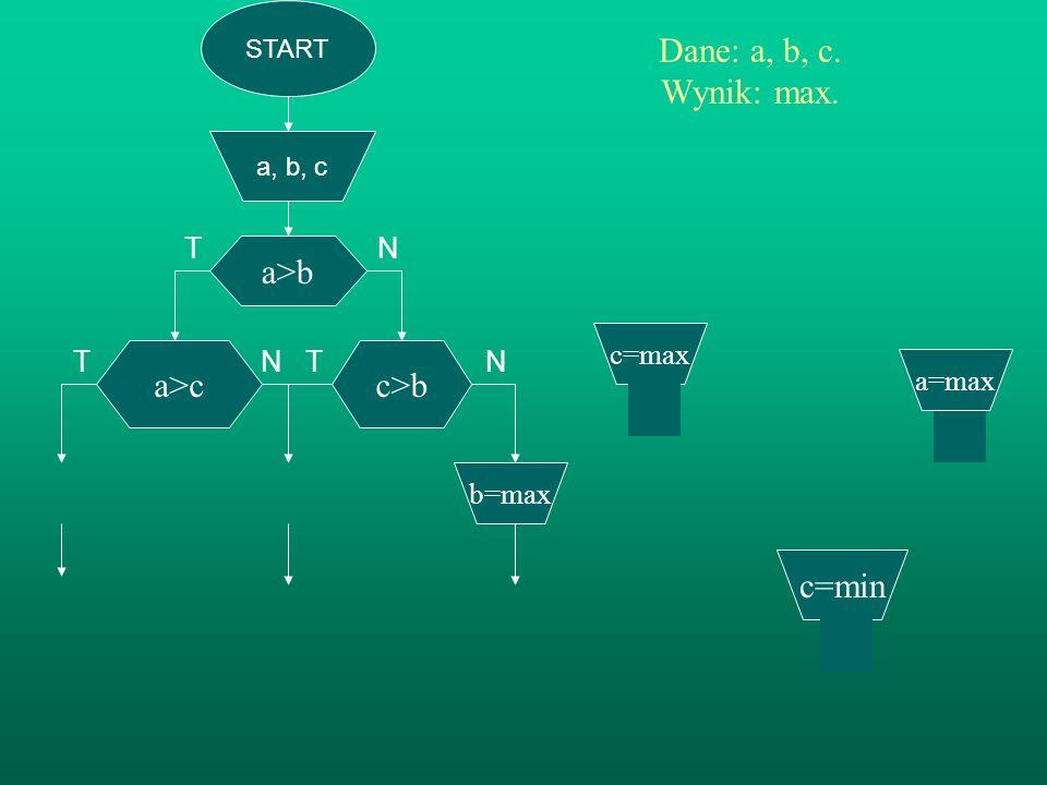 START a, b, c a>b Dane: a, b, c. Wynik: max. TN T N T N c>b b=max a>c c=max a=max