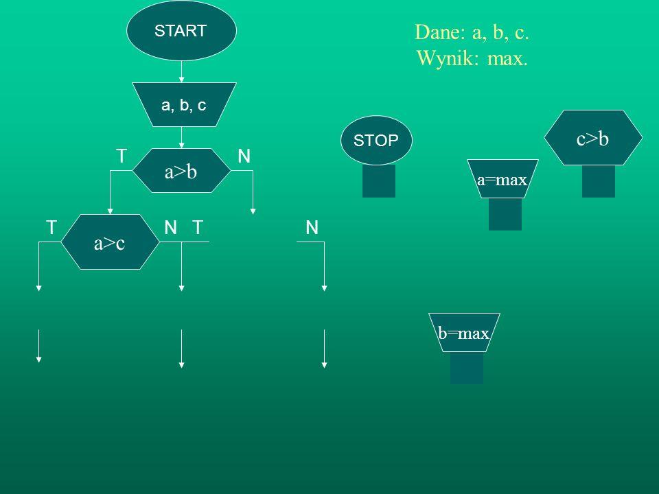 START a, b, c a>b Dane: a, b, c. Wynik: max. TN T N T N c>b b=max a>c c=max a=max c=min