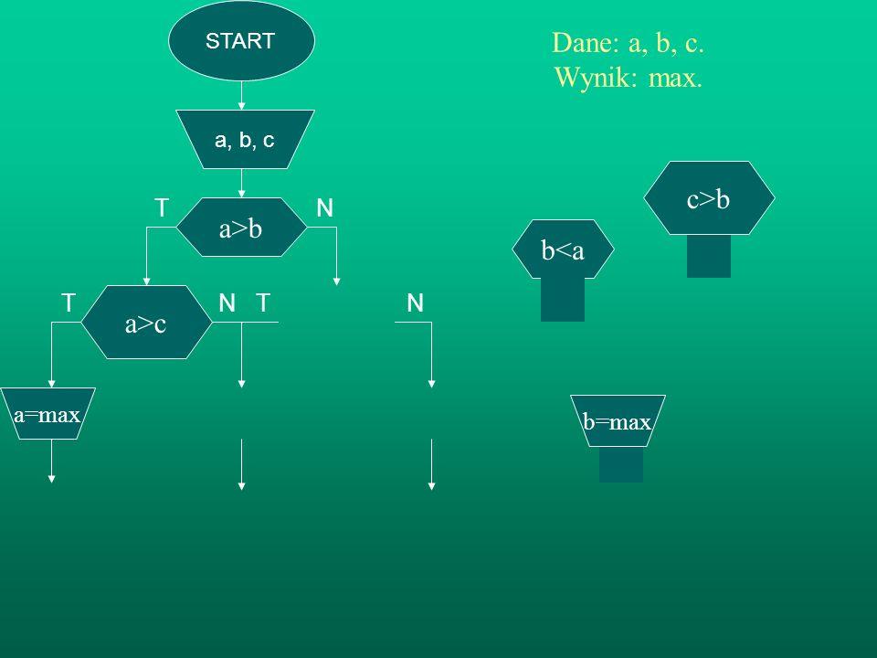 START a, b, c a>b Dane: a, b, c. Wynik: max. TN T N T N c>b b=max a>c a=max STOP