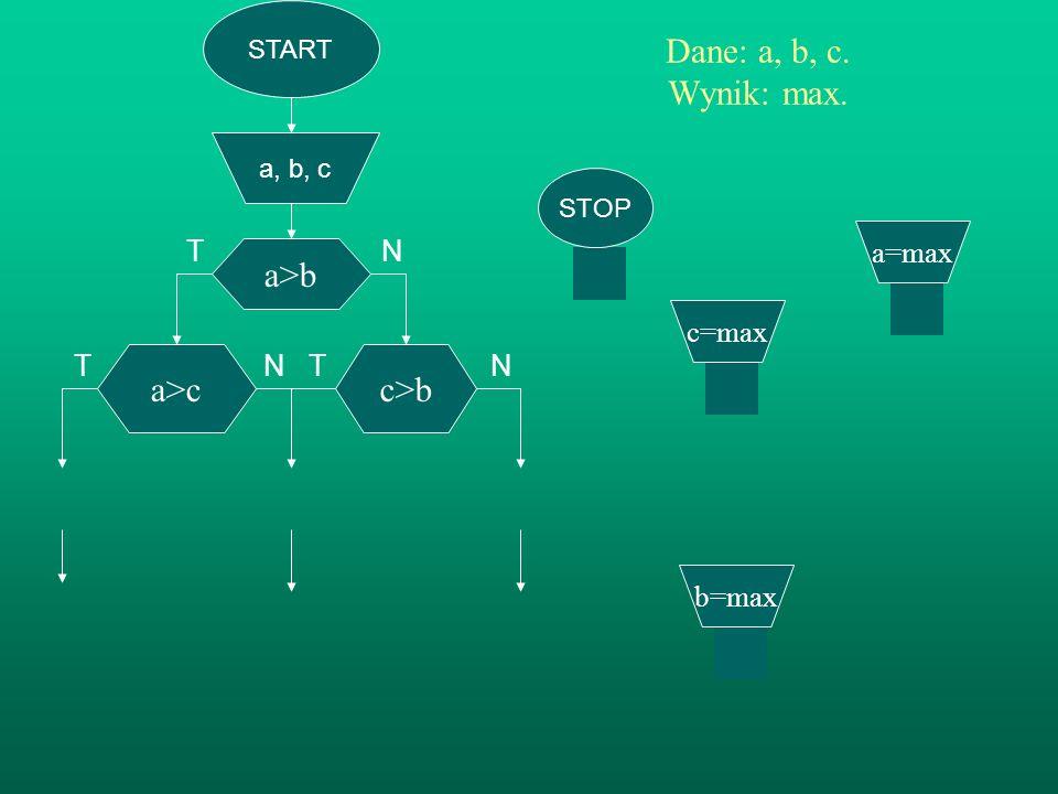 START a, b, c a>b Dane: a, b, c. Wynik: max. TN T N T N c>b b=max a>c a=max b<a