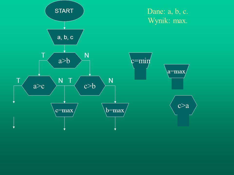 START a, b, c a>b Dane: a, b, c. Wynik: max. TN T N T N c>b b=max a>c c=max a=max b=min a<b