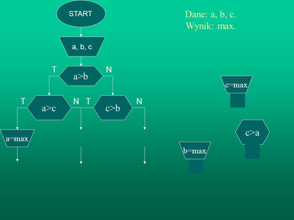 START a, b, c a>b Dane: a, b, c. Wynik: max. TN T N T N c>b b=max a>c c=max a=max c>a c=min