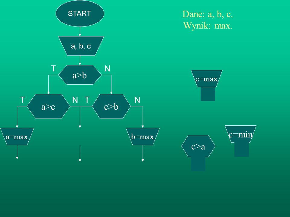 START a, b, c a>b Dane: a, b, c. Wynik: max. TN T N T N c>b b=max a>c c=max a=max c>a