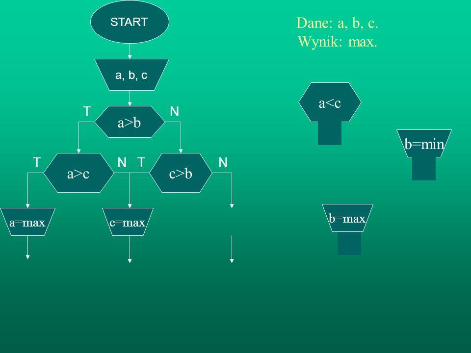 START a, b, c a>b Dane: a, b, c. Wynik: max. TN T N T N c>b b=max a>c c=max a=max c=min c>a