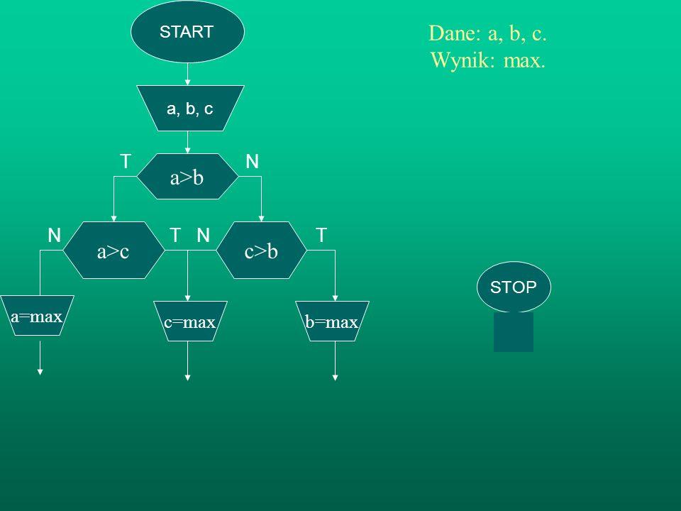 START a, b, c a>b Dane: a, b, c. Wynik: max. TN T N T N c>b b=max a>c c=maxa=max a<c b=min