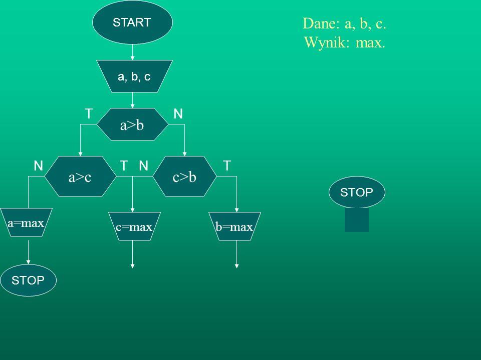 START a, b, c a>b Dane: a, b, c. Wynik: max. TN N T N T a>c b=max c>b c=max a=max STOP