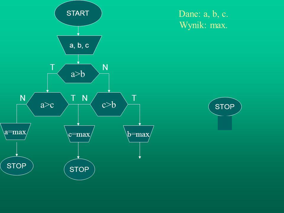START a, b, c a>b Dane: a, b, c. Wynik: max. TN N T N T a>c b=max STOP c>b c=max STOP a=max