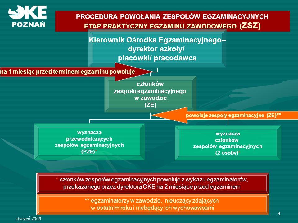 styczeń 2009 5 PROCEDURA POWOŁANIA ZESPOŁÓW NADZORUJĄCYCH ETAP PRAKTYCZNY EGZAMINU ZAWODOWEGO (TECHNIKUM, SP) KOE – dyrektor szkoły zespół nadzorujący etap praktyczny (ZNEP) wyznacza członków zespołów nadzorujących etap praktyczny (min 2 osoby)* wyznacza przewodniczących zespołów nadzorujących etap praktyczny (PZNEP) na 1 miesiąc przed terminem egzaminu powołuje powołuje zespoły nadzorujące egzamin w salach (ZNEP )** * powyżej 20 osób w sali – 1 członek ZNEP dodatkowo na każdą rozpoczętą 10 zdających ** egzaminatorzy i nauczyciele zajęć edukacyjnych z zakresu kształcenia zawodowego, nieuczący zdających w ostatnim roku szkolnym i niebędący ich wychowawcami, 1 osoba z innej szkoły