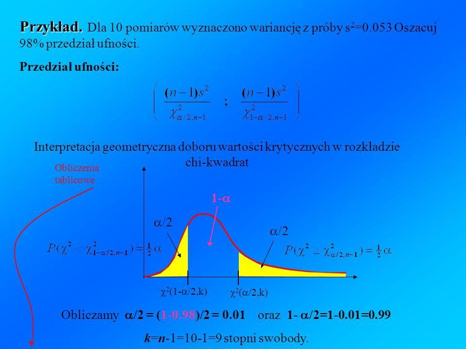 Przykład. Przykład. Dla 10 pomiarów wyznaczono wariancję z próby s 2 =0.053 Oszacuj 98% przedział ufności. Przedział ufności: 2 ( /2,k) 1- 2 (1- /2,k)