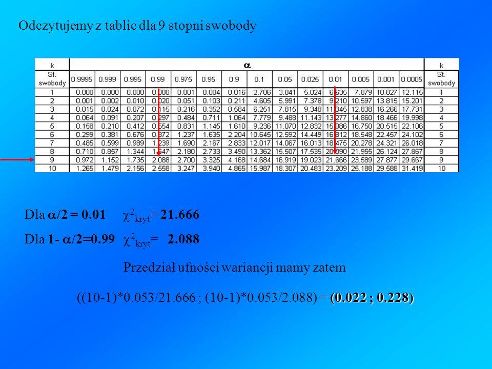 Dla /2 = 0.01 2 kryt = 21.666 Dla 1- /2=0.99 2 kryt = 2.088 (0.022 ; 0.228) ((10-1)*0.053/21.666 ; (10-1)*0.053/2.088) = (0.022 ; 0.228) Przedział ufn