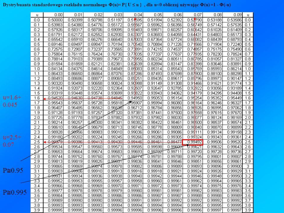 Dystrybuanta standardowego rozkładu normalnego (u)= P{ U u }, dla u<0 obliczaj używając (u) =1 - (-u) P 0.95 u=1.6+ 0.045 P 0.995 u=2.5+ 0.07
