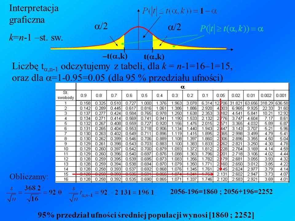 t(,k) /2 –t(,k) Interpretacja graficzna k=n-1 –st. sw. Liczbę t,n-1 odczytujemy z tabeli, dla k = n-1=16–1=15, oraz dla =1-0.95=0.05 (dla 95 % przedzi