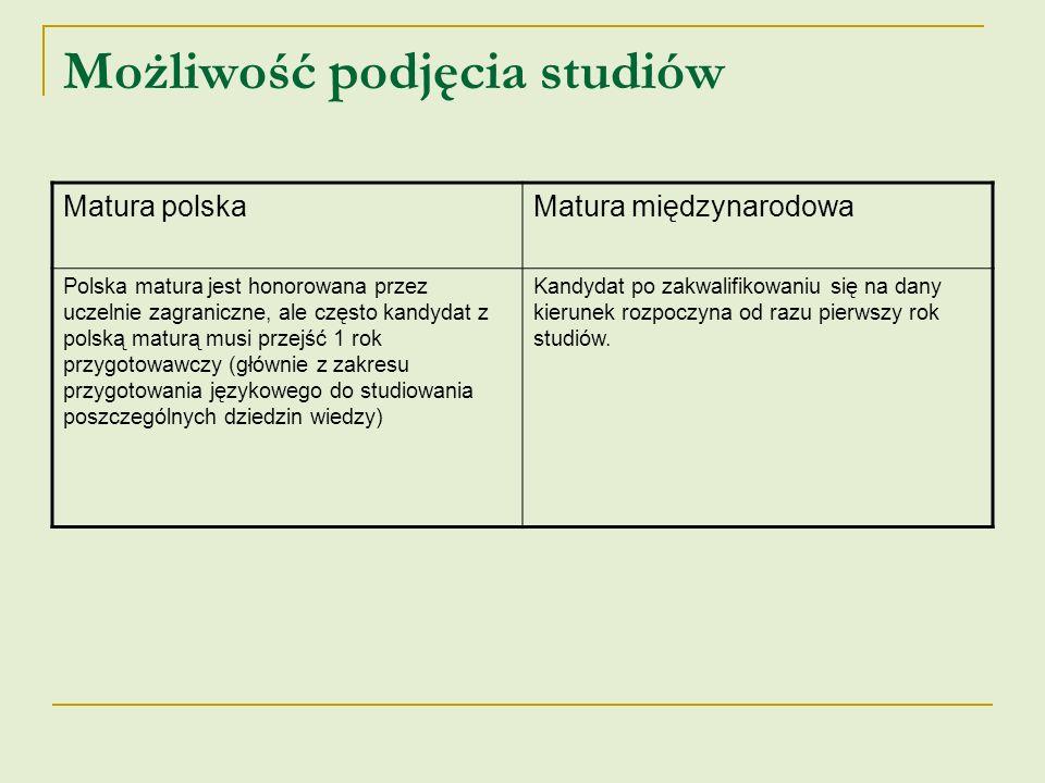 Możliwość podjęcia studiów Matura polskaMatura międzynarodowa Polska matura jest honorowana przez uczelnie zagraniczne, ale często kandydat z polską m