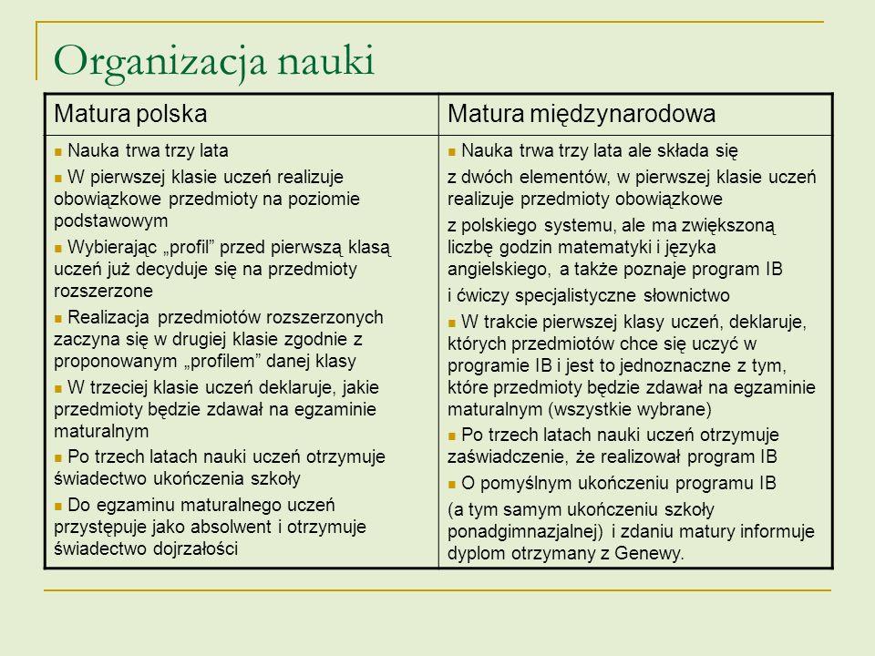 Liczba godzin Matura polskaMatura międzynarodowa Przedmioty rozszerzone 2 – 4 (najczęściej są to dwa lub czasami trzy przedmioty, ich liczba zależy od profilu klasy i jest ograniczana prawnie oraz organizacyjnie) 3 – 4 (uczeń sam indywidualnie określa, ile i jakie przedmioty będzie realizował na poziomie rozszerzonym, liczba przedmiotów rozszerzonych warunkuje liczbę godzin tygodniowo) Matematyka PP: 3 + 3 + 4 = 10 PR: 5 + 6 + 7 = 18 (bez podziału na grupy) PP: 5 + 4 +4 = 13 PR: 5 + 6 + 6 = 17 (w dwóch ostatnich latach z podziałem na grupy) Fizyka PP: 1 + 0 + 0 = 1 PR: 1 + 5 + 5 = 11 (połowa zajęć z podziałem na grupy) PP: 1 + 4 + 4 = 9 PR: 1 + 6 + 6 = 13 (w dwóch ostatnich latach z podziałem na grupy) Biologia, chemia PP: 1 + 0 + 0 = 1 PR: 1 + 6 + 5 = 12 (połowa zajęć z podziałem na grupy) PP: 1 + 4 + 4 = 9 PR: 1 + 6 + 6 = 13 (w dwóch ostatnich latach z podziałem na grupy) Geografia PP: 1 + 0 + 0 = 1 PR: 1 + 5 + 5 = 11 (bez podziału na grupy) PP: 1 + 4 + 4 = 9 PR: 1 + 6 + 6 = 13 (w dwóch ostatnich latach z podziałem na grupy)