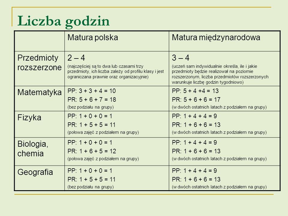 Liczba godzin – języki obce Matura polskaMatura międzynarodowa Język angielski PP: 3 + 3 + 3 = 9 PR: 5 + 5 + 5 = 15 (wszystkie zajęcia z podziałem na grupy) PP: ----------------- PR: 6 + 6 + 6 = 18 (wszystkie zajęcia z podziałem na grupy, dodatkowo w dwóch ostatnich latach zajęcia z pozostałych przedmiotów w języku angielskim jako wykładowym) Język niemiecki (lub II-gi język obcy) PP: 2 + 2 + 2 = 6 PR: ----------------- (wszystkie zajęcia z podziałem na grupy) PP: 2 + 4 + 4 = 10 PR: 2 + 6 + 6 = 14 (wszystkie zajęcia z podziałem na grupy)