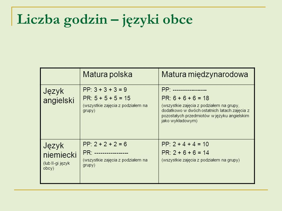 Liczba godzin – języki obce Matura polskaMatura międzynarodowa Język angielski PP: 3 + 3 + 3 = 9 PR: 5 + 5 + 5 = 15 (wszystkie zajęcia z podziałem na