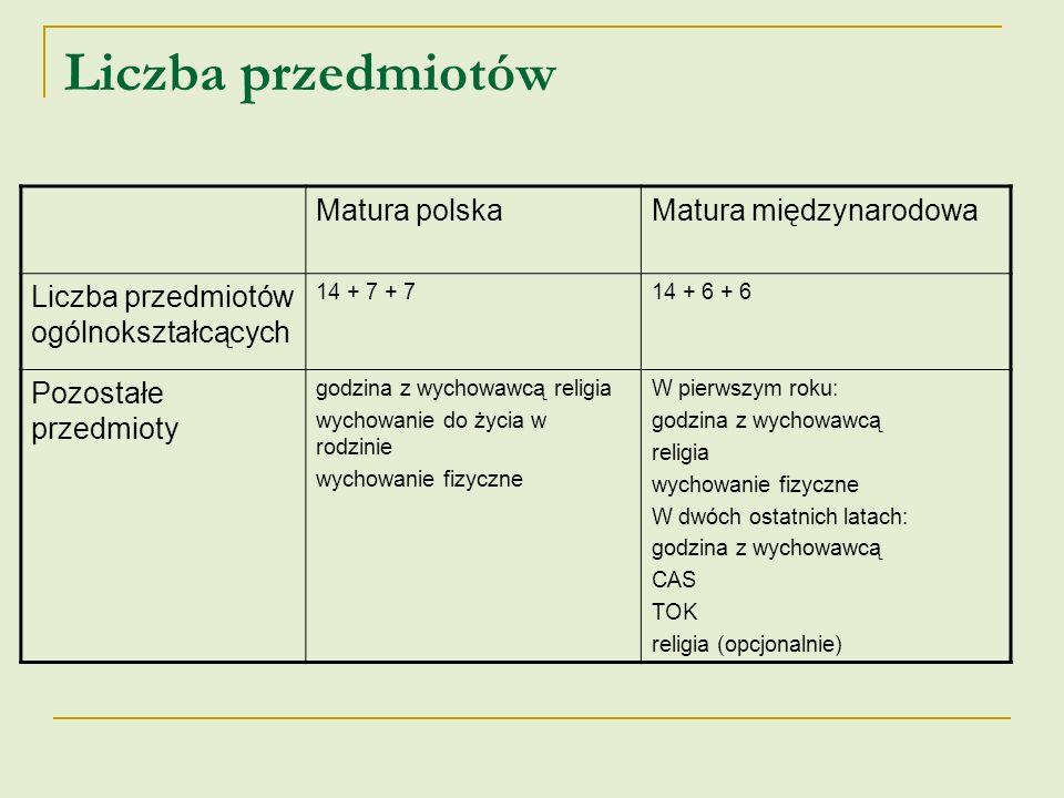 Deklaracja wyboru przedmiotów Matura polskaMatura międzynarodowa Uczeń ma możliwość wyboru tylko przedmiotów rozszerzonych Wyboru dokonuje się w zasadzie przed rozpoczęciem nauki w pierwszej klasie Przedmioty obowiązkowe i uzupełniające są narzucone z góry Uczeń wybiera przedmioty, których chce się uczyć i deklaruje poziomy Przynajmniej trzy i nie więcej jak cztery przedmioty muszą być zadeklarowane na poziomie rozszerzonym Wyboru dokonuje się w trakcie nauki w pierwszej klasie Na egzaminie maturalnym uczeń zdaje obowiązkowo język polski, matematykę i język obcy oraz dodatkowo przynajmniej dwa przedmioty realizowane na poziomie rozszerzonym Na egzaminie maturalnym uczeń zdaje wszystkie przedmioty, których się uczył na zadeklarowanych poziomach
