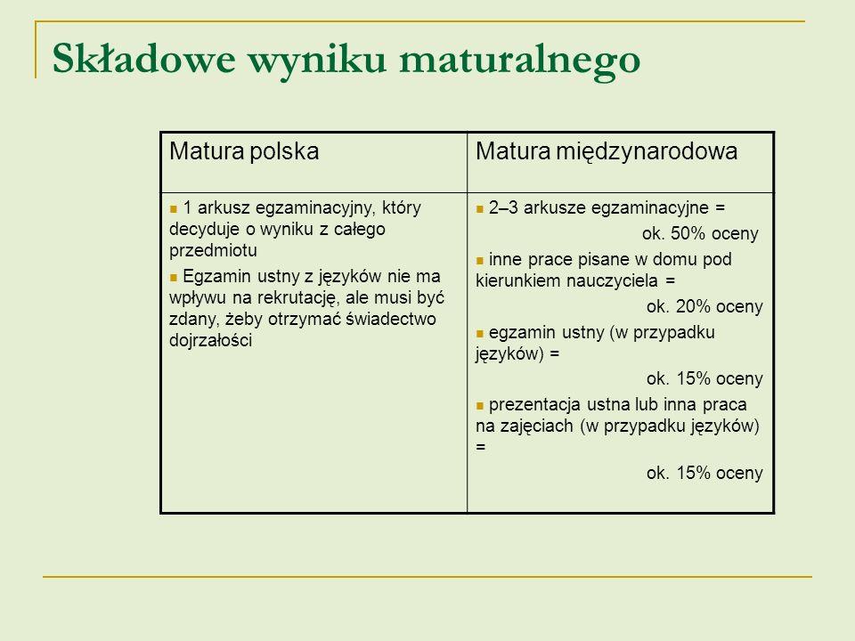 Rekrutacja na uczelnie Matura polskaMatura międzynarodowa Na dany kierunek studiów w zasadzie liczy się procentowy wynik z rozszerzenia z 1 – 2 przedmiotów kierunkowych Na studia zagraniczne liczy się przede wszystkim suma punktów Na studia krajowe liczy się wynik z rozszerzenia z 1 – 2 przedmiotów kierunkowych Podstawą do przeliczania punktów w rekrutacji jest procentowy wynik uzyskany na maturze Podstawą do przeliczania punktów w rekrutacji jest ostateczna ocena z przedmiotu I tak: 100% z przedmiotu na poziomie rozszerzonym = 100 pkt.