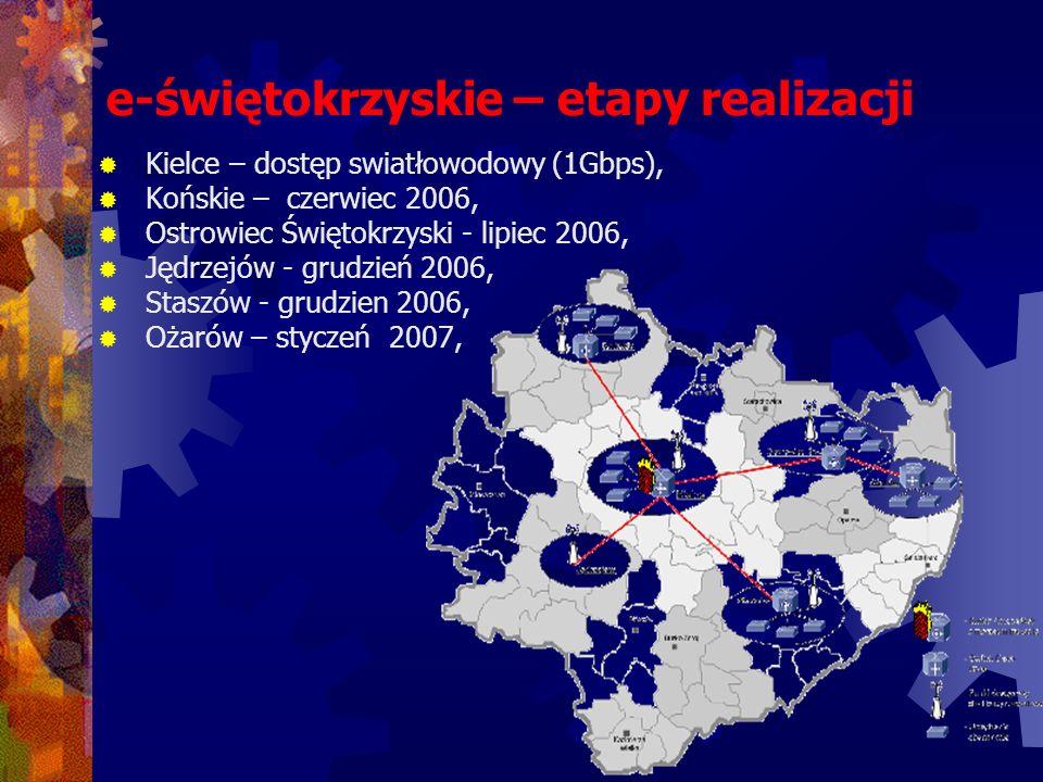 e-świętokrzyskie – etapy realizacji Kielce – dostęp swiatłowodowy (1Gbps), Końskie – czerwiec 2006, Ostrowiec Świętokrzyski - lipiec 2006, Jędrzejów -