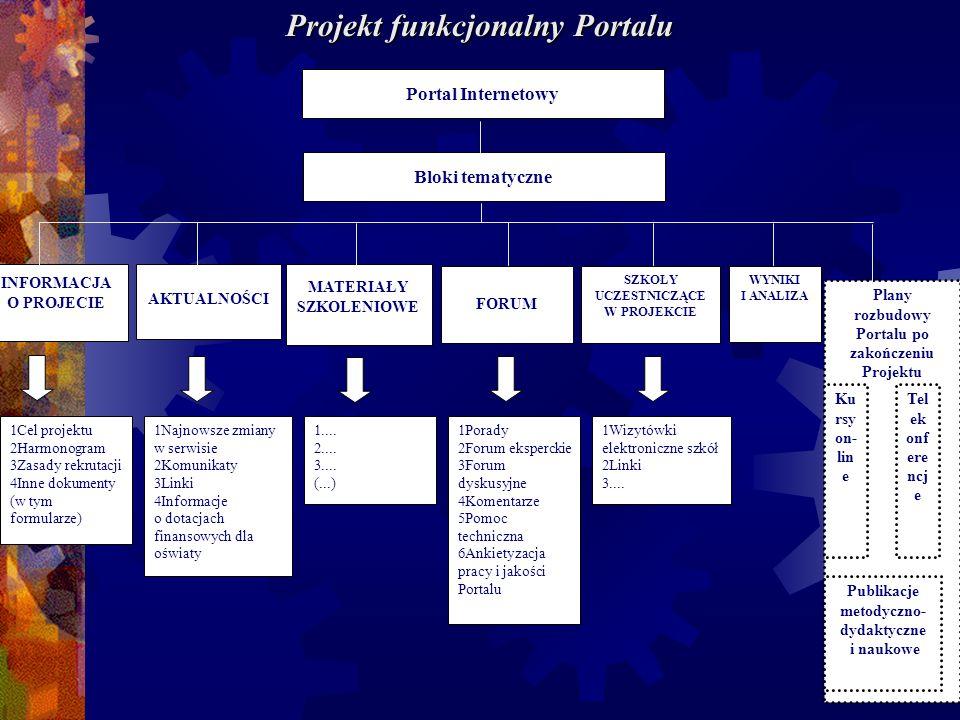 Portal Internetowy Bloki tematyczne INFORMACJA O PROJECIE AKTUALNOŚCI MATERIAŁY SZKOLENIOWE FORUM SZKOŁY UCZESTNICZĄCE W PROJEKCIE Plany rozbudowy Por