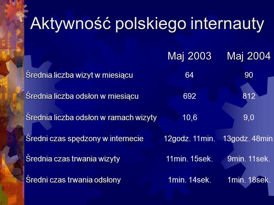 Aktywność polskiego internauty Maj 2003 Maj 2004 Średnia liczba wizyt w miesiącu 6490 Średnia liczba odsłon w miesiącu 692812 Średnia liczba odsłon w