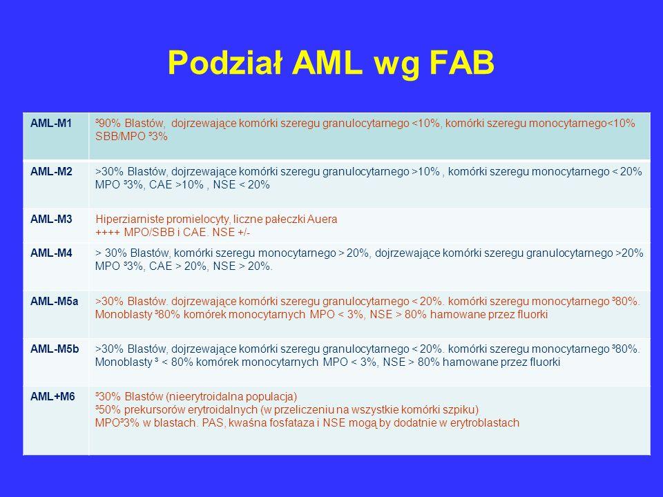 Podział AML wg FAB AML-M1³90% Blastów, dojrzewające komórki szeregu granulocytarnego <10%, komórki szeregu monocytarnego<10% SBB/MPO ³3% AML-M2>30% Bl